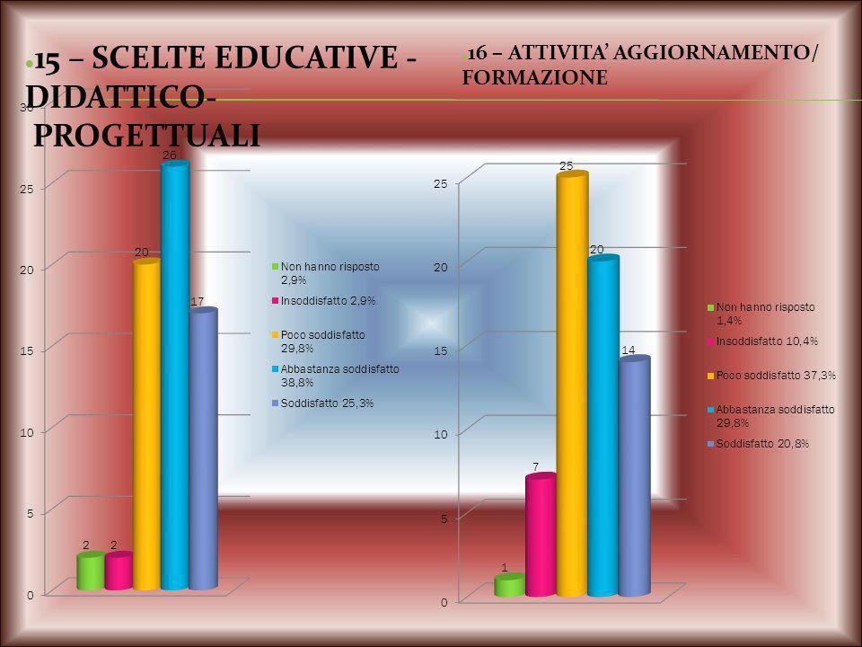 15 – SCELTE EDUCATIVE - DIDATTICO- PROGETTUALI 16 – ATTIVITA' AGGIORNAMENTO/ FORMAZIONE