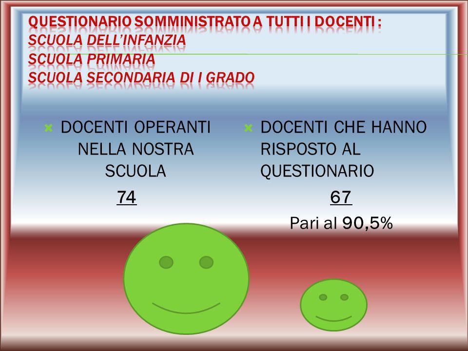  DOCENTI OPERANTI NELLA NOSTRA SCUOLA 74  DOCENTI CHE HANNO RISPOSTO AL QUESTIONARIO 67 Pari al 90,5%