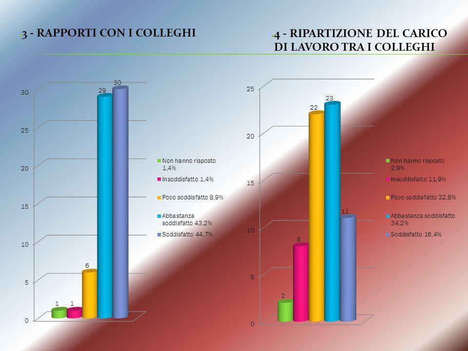 3 - RAPPORTI CON I COLLEGHI 4 - RIPARTIZIONE DEL CARICO DI LAVORO TRA I COLLEGHI