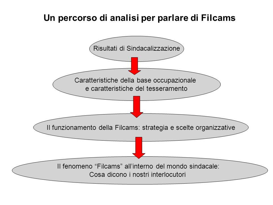 Un percorso di analisi per parlare di Filcams Risultati di Sindacalizzazione Caratteristiche della base occupazionale e caratteristiche del tesseramen