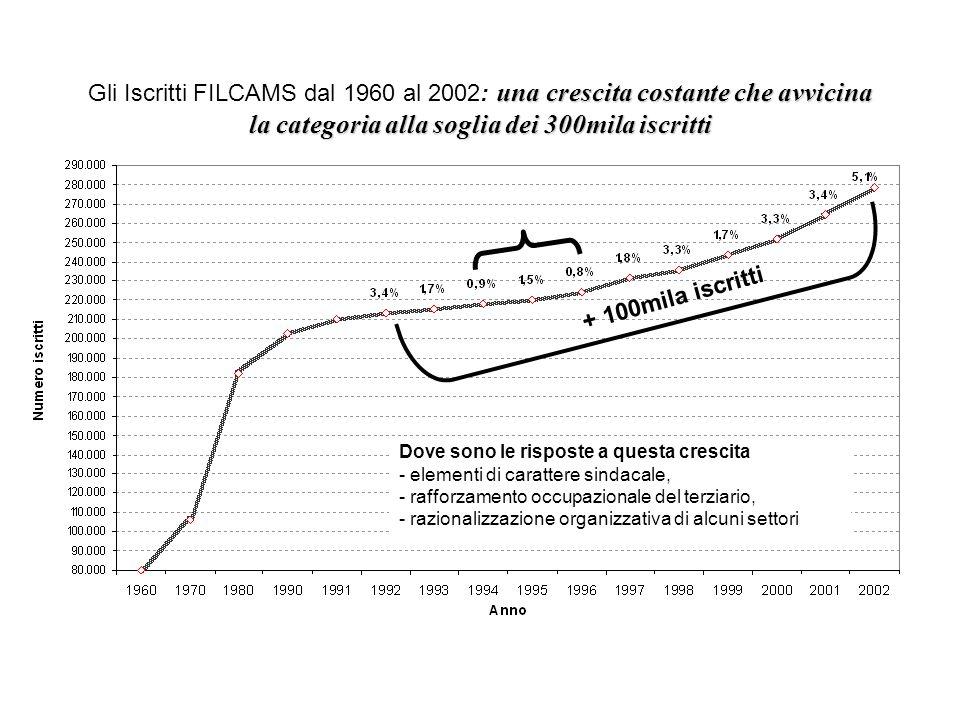 una crescita costante che avvicina la categoria alla soglia dei 300mila iscritti Gli Iscritti FILCAMS dal 1960 al 2002: una crescita costante che avvi