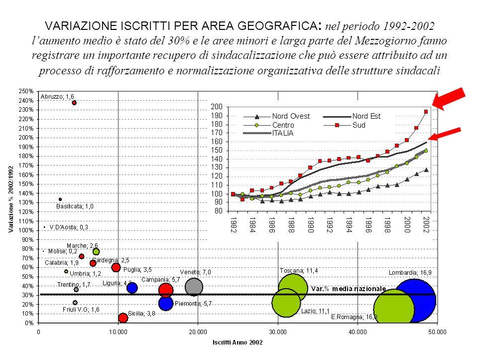 VARIAZIONE ISCRITTI PER AREA GEOGRAFICA : nel periodo 1992-2002 l'aumento medio è stato del 30% e le aree minori e larga parte del Mezzogiorno fanno r