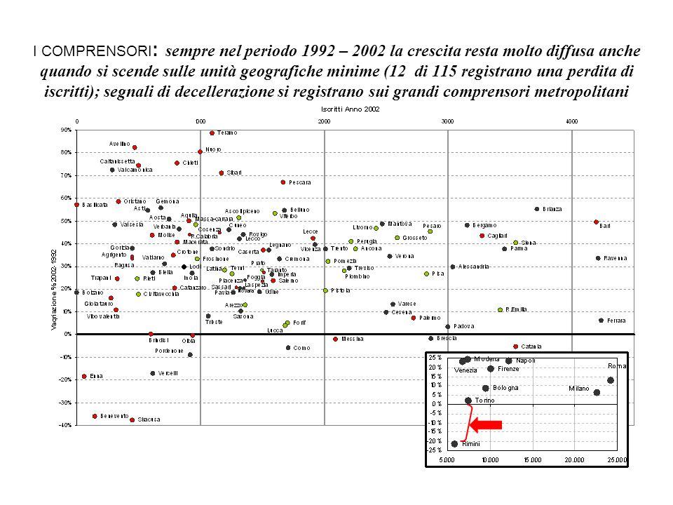 I COMPRENSORI : sempre nel periodo 1992 – 2002 la crescita resta molto diffusa anche quando si scende sulle unità geografiche minime (12 di 115 regist