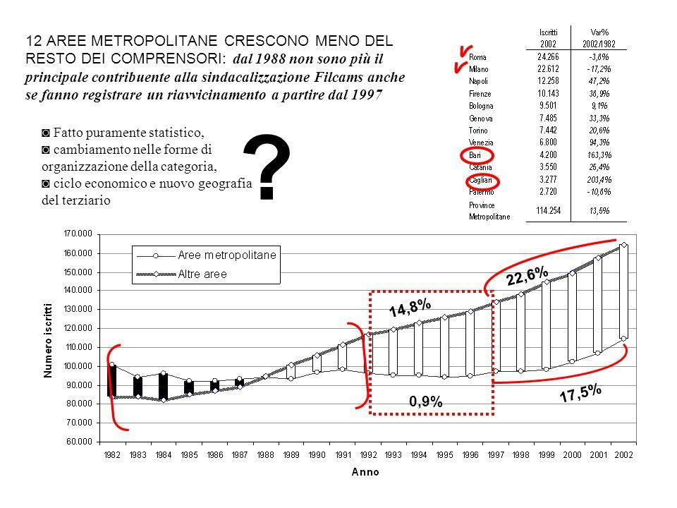 12 AREE METROPOLITANE CRESCONO MENO DEL RESTO DEI COMPRENSORI: dal 1988 non sono più il principale contribuente alla sindacalizzazione Filcams anche s
