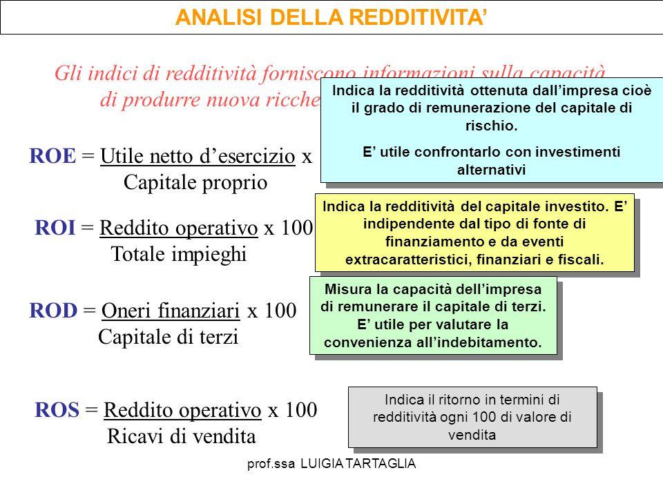 prof.ssa LUIGIA TARTAGLIA ANALISI DELLA REDDITIVITA' Gli indici di redditività forniscono informazioni sulla capacità di produrre nuova ricchezza e su