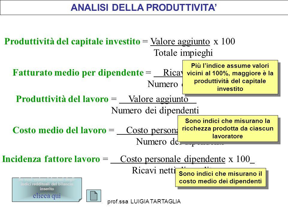 ANALISI DELLA PRODUTTIVITA' Produttività del capitale investito = Valore aggiunto x 100 Totale impieghi Fatturato medio per dipendente = Ricavi di ven
