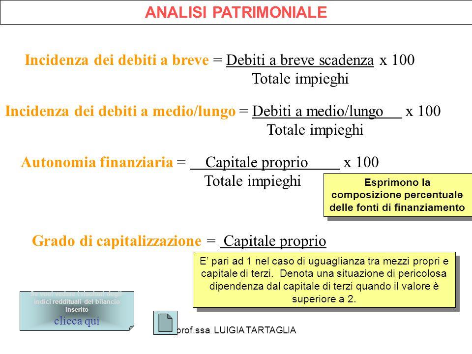 prof.ssa LUIGIA TARTAGLIA ANALISI PATRIMONIALE Incidenza dei debiti a breve = Debiti a breve scadenza x 100 Totale impieghi Incidenza dei debiti a med