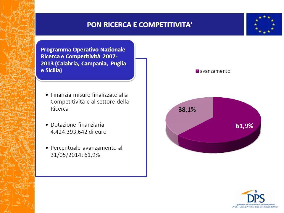 PON RICERCA E COMPETITIVITA' Finanzia misure finalizzate alla Competitività e al settore della Ricerca Dotazione finanziaria 4.424.393.642 di euro Percentuale avanzamento al 31/05/2014: 61,9% Programma Operativo Nazionale Ricerca e Competitività 2007- 2013 (Calabria, Campania, Puglia e Sicilia)