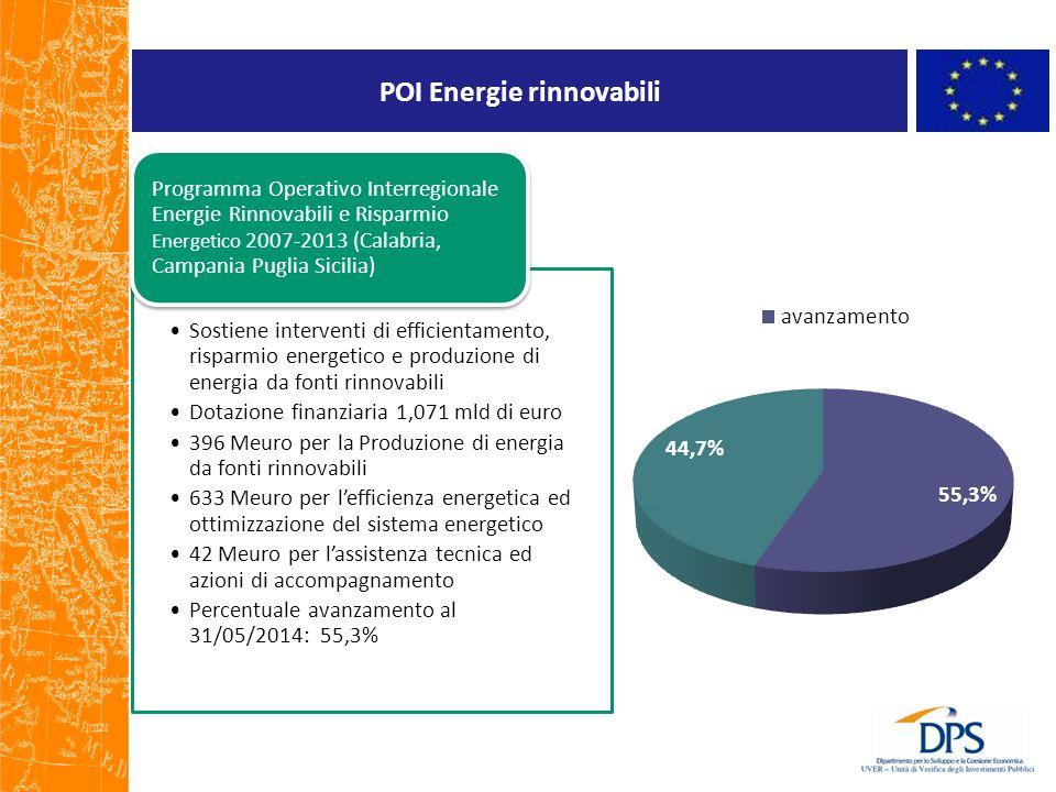 POI Energie rinnovabili Sostiene interventi di efficientamento, risparmio energetico e produzione di energia da fonti rinnovabili Dotazione finanziari