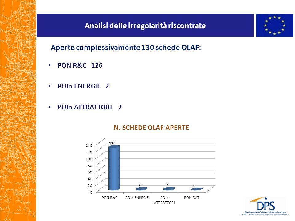 Analisi delle irregolarità riscontrate Aperte complessivamente 130 schede OLAF: PON R&C 126 POIn ENERGIE 2 POIn ATTRATTORI 2