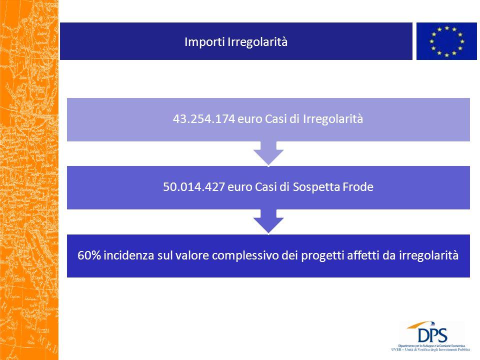 Importi Irregolarità 60% incidenza sul valore complessivo dei progetti affetti da irregolarità 50.014.427 euro Casi di Sospetta Frode 43.254.174 euro