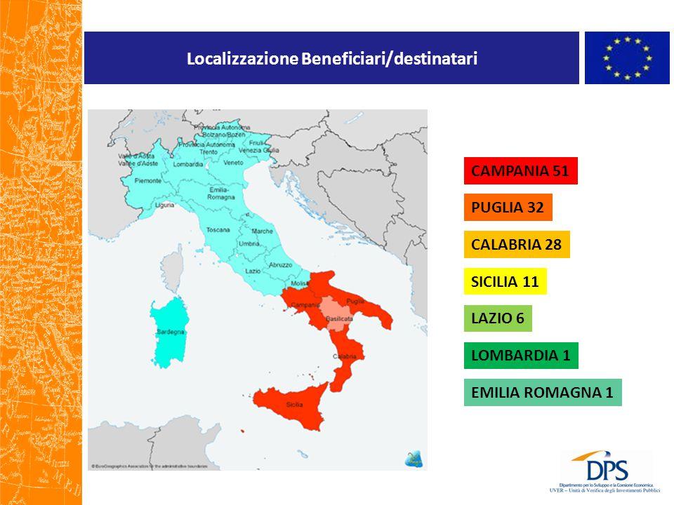 Localizzazione Beneficiari/destinatari CAMPANIA 51 PUGLIA 32 CALABRIA 28 SICILIA 11 LAZIO 6 LOMBARDIA 1 EMILIA ROMAGNA 1