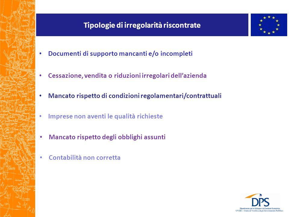 Tipologie di irregolarità riscontrate Documenti di supporto mancanti e/o incompleti Cessazione, vendita o riduzioni irregolari dell'azienda Mancato ri
