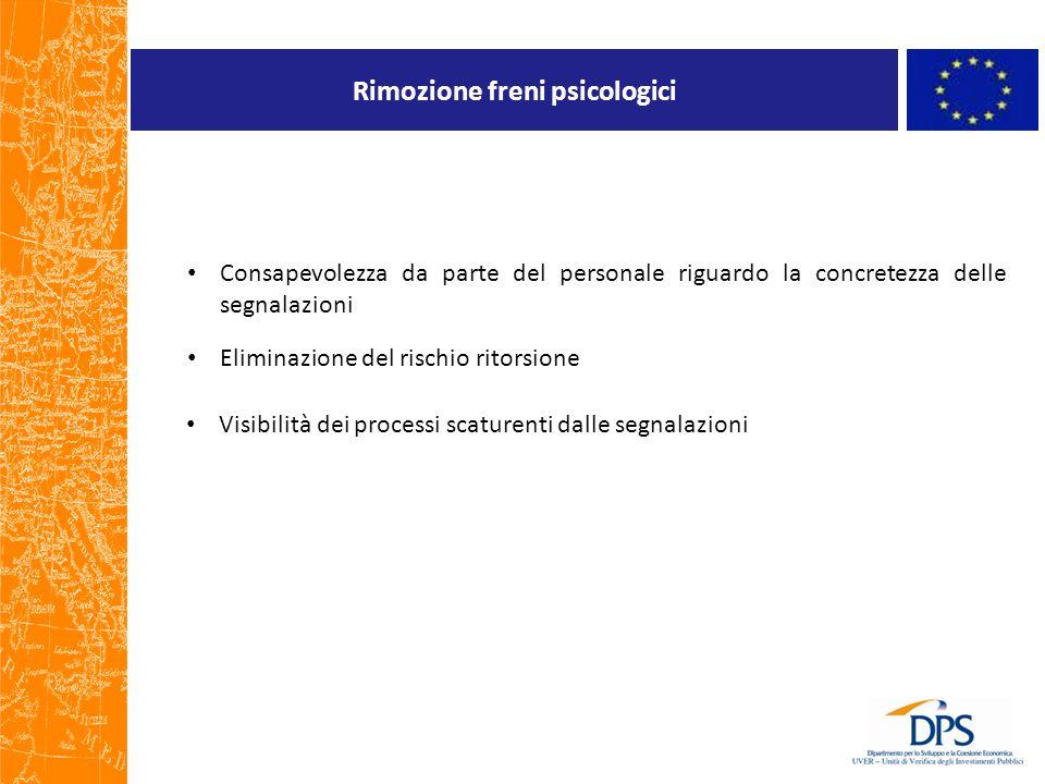 Rimozione freni psicologici Consapevolezza da parte del personale riguardo la concretezza delle segnalazioni Eliminazione del rischio ritorsione Visib