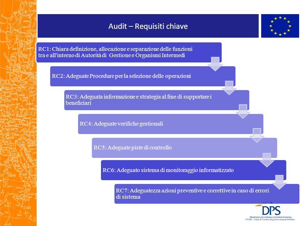 Audit – Requisiti chiave RC1: Chiara definizione, allocazione e separazione delle funzioni tra e all'interno di Autorità di Gestione e Organismi Inter