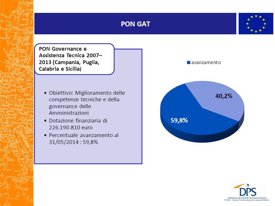 PON GAT Obiettivo: Miglioramento delle competenze tecniche e della governance delle Amministrazioni Dotazione finanziaria di 226.190.810 euro Percentuale avanzamento al 31/05/2014 : 59,8% PON Governance e Assistenza Tecnica 2007– 2013 (Campania, Puglia, Calabria e Sicilia )