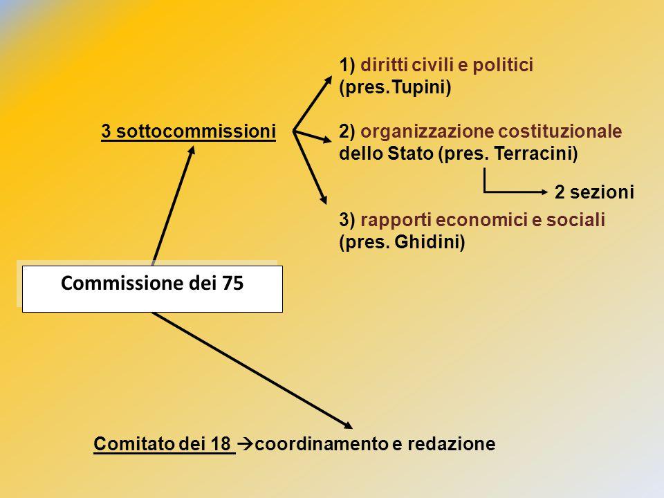 3 sottocommissioni Comitato dei 18  coordinamento e redazione Commissione dei 75 1) diritti civili e politici (pres.Tupini) 2) organizzazione costitu