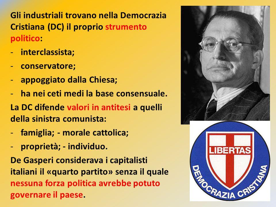 Gli industriali trovano nella Democrazia Cristiana (DC) il proprio strumento politico: -interclassista; -conservatore; -appoggiato dalla Chiesa; -ha n