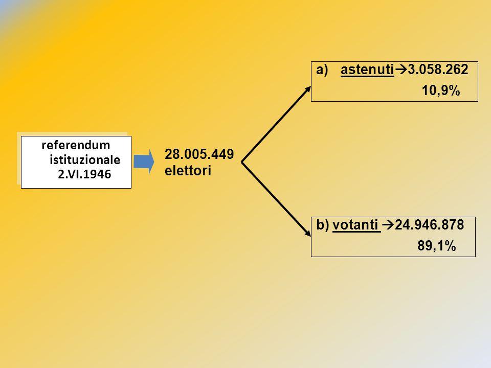 a) Repubblica  12.718.641 54,3% voti validi b) Monarchia  10.718.502 45,7% voti validi c) schede bianche  1.510.044 d) Schede nulle  363.315 il risultato