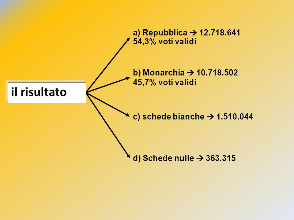 a) Repubblica  12.718.641 54,3% voti validi b) Monarchia  10.718.502 45,7% voti validi c) schede bianche  1.510.044 d) Schede nulle  363.315 il ri