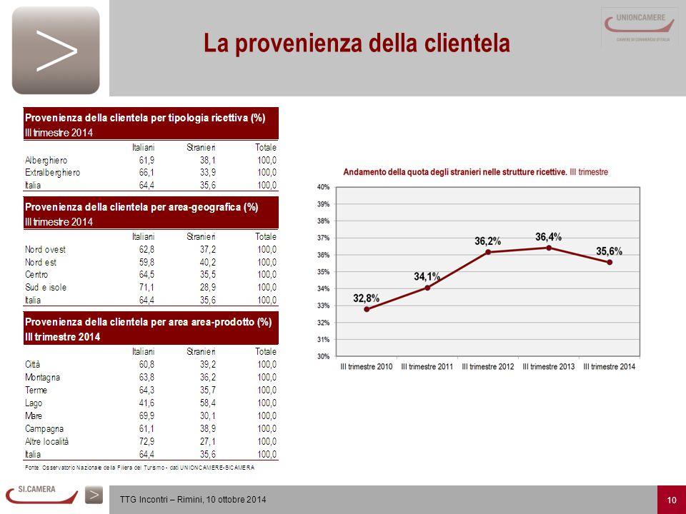10 TTG Incontri – Rimini, 10 ottobre 2014 La provenienza della clientela
