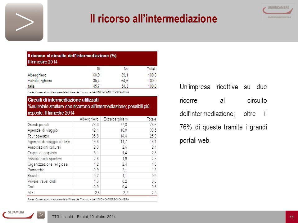 11 TTG Incontri – Rimini, 10 ottobre 2014 Il ricorso all'intermediazione Un'impresa ricettiva su due ricorre al circuito dell'intermediazione; oltre il 76% di queste tramite i grandi portali web.