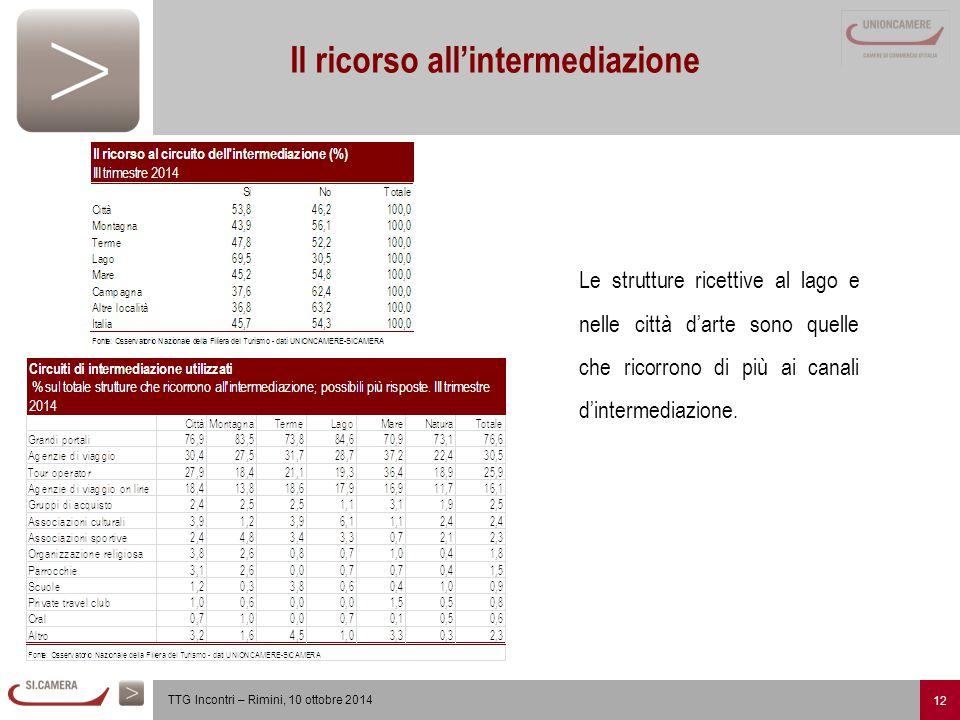 12 TTG Incontri – Rimini, 10 ottobre 2014 Il ricorso all'intermediazione Le strutture ricettive al lago e nelle città d'arte sono quelle che ricorrono di più ai canali d'intermediazione.