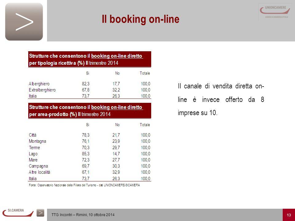 13 TTG Incontri – Rimini, 10 ottobre 2014 Il booking on-line Il canale di vendita diretta on- line è invece offerto da 8 imprese su 10.