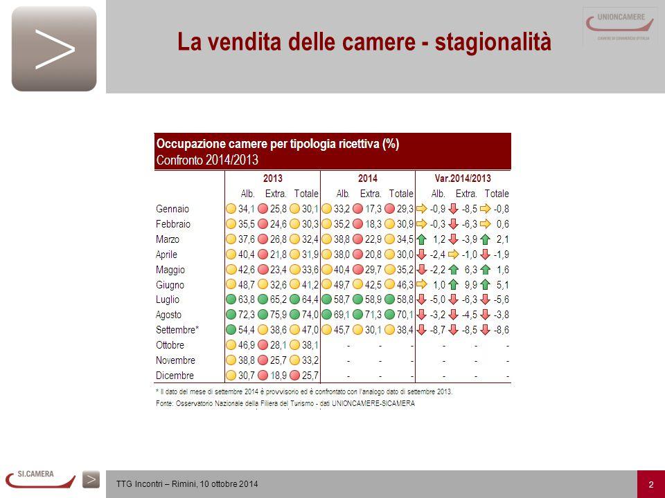 2 TTG Incontri – Rimini, 10 ottobre 2014 La vendita delle camere - stagionalità