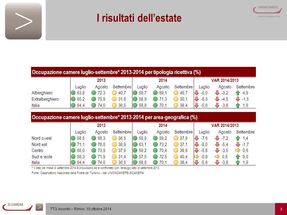 4 TTG Incontri – Rimini, 10 ottobre 2014 L'andamento nelle aree-prodotte