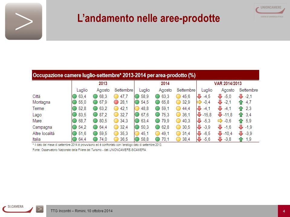 5 TTG Incontri – Rimini, 10 ottobre 2014 L'andamento del fatturato delle imprese ricettive Il settore è in bilico tra crisi e incertezze di mercato.