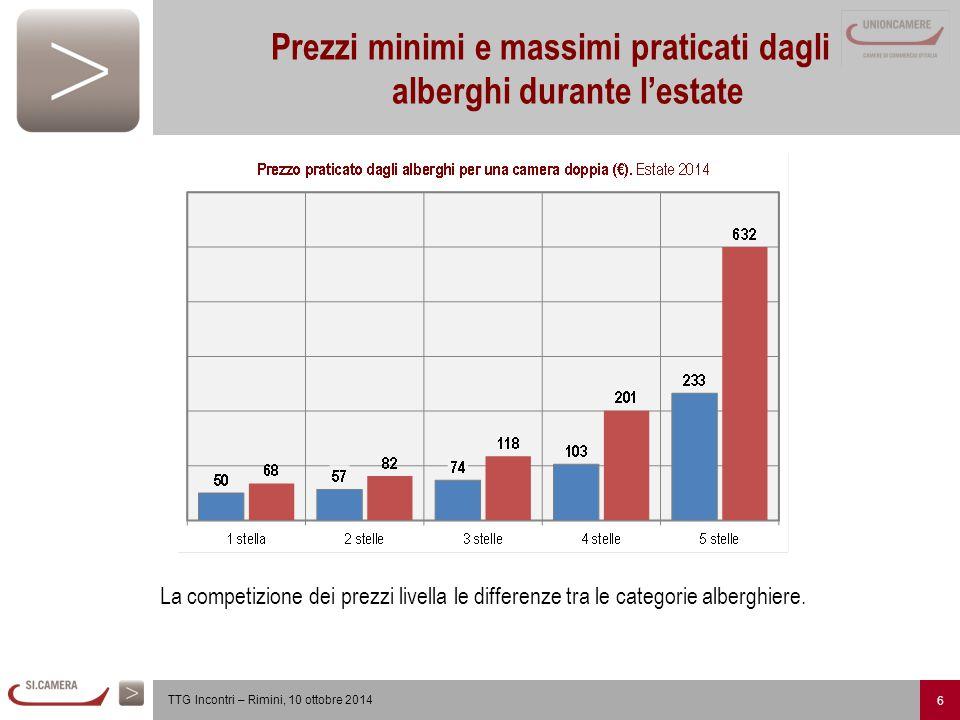 6 TTG Incontri – Rimini, 10 ottobre 2014 Prezzi minimi e massimi praticati dagli alberghi durante l'estate La competizione dei prezzi livella le differenze tra le categorie alberghiere.