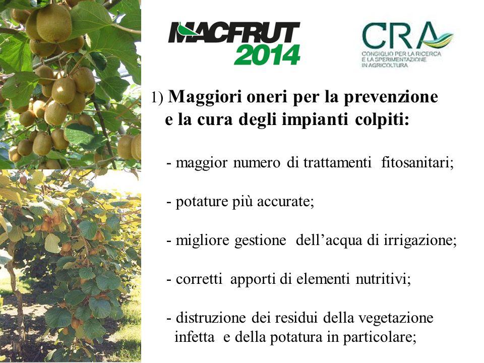 1) Maggiori oneri per la prevenzione e la cura degli impianti colpiti: - maggior numero di trattamenti fitosanitari; - potature più accurate; - miglio