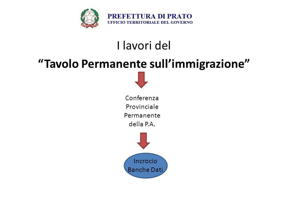 """I lavori del """"Tavolo Permanente sull'immigrazione"""" Incrocio Banche Dati Conferenza Provinciale Permanente della P.A."""