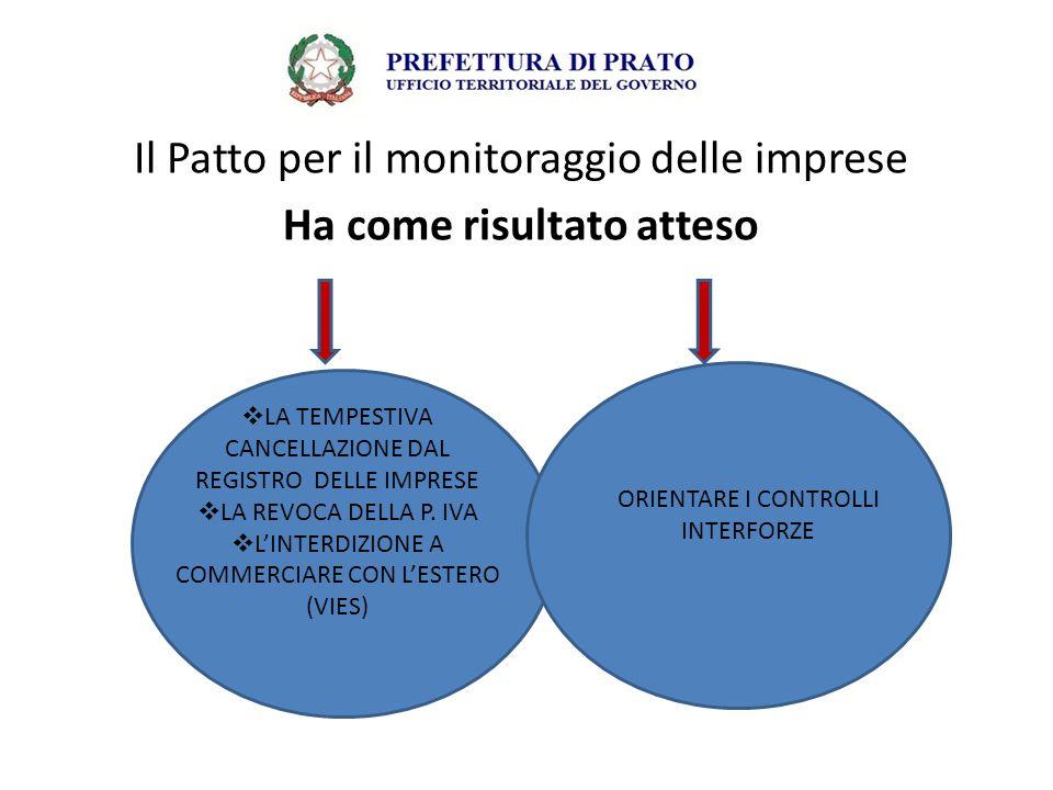 Il Patto per il monitoraggio delle imprese Ha come risultato atteso  LA TEMPESTIVA CANCELLAZIONE DAL REGISTRO DELLE IMPRESE  LA REVOCA DELLA P. IVA