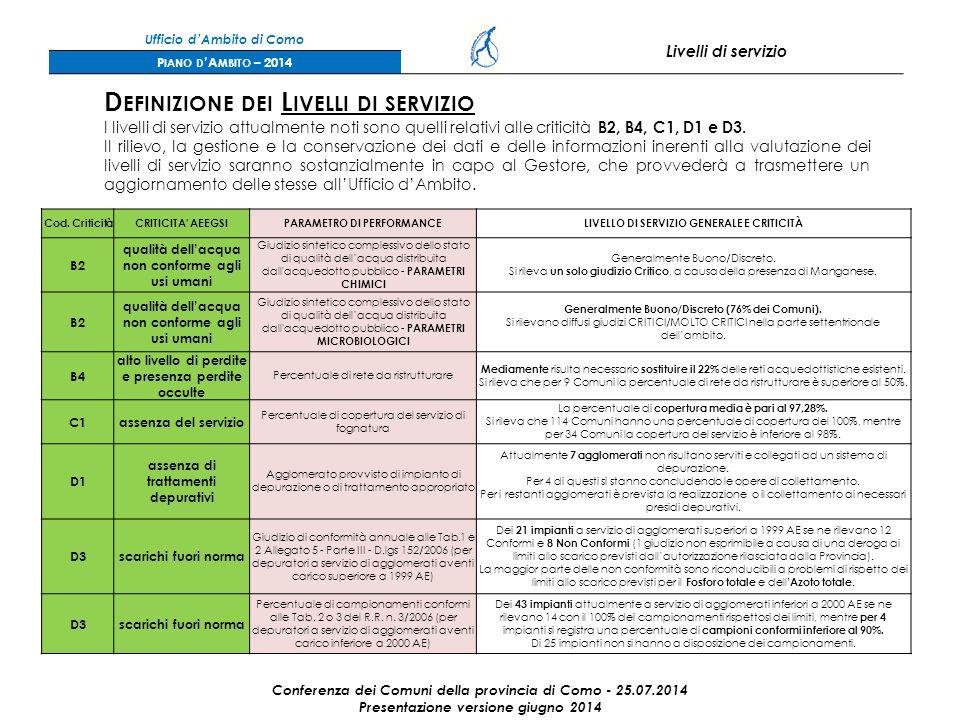 Ufficio d'Ambito di Como Livelli di servizio P IANO D 'A MBITO – 2014 D EFINIZIONE DEI L IVELLI DI SERVIZIO I livelli di servizio attualmente noti sono quelli relativi alle criticità B2, B4, C1, D1 e D3.