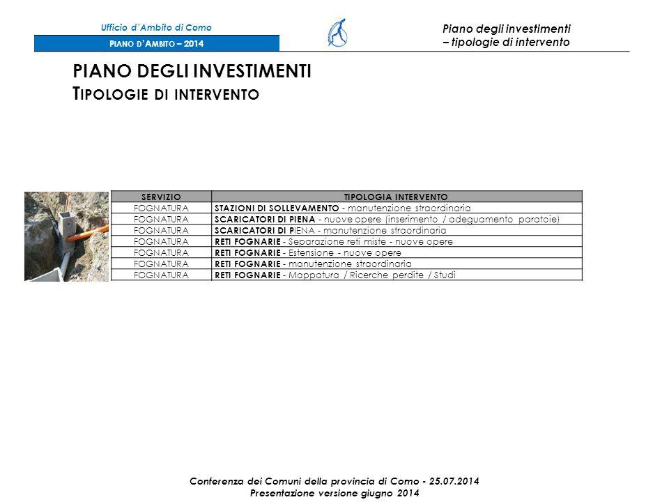 Ufficio d'Ambito di Como Piano degli investimenti – tipologie di intervento P IANO D 'A MBITO – 2014 Conferenza dei Comuni della provincia di Como - 25.07.2014 Presentazione versione giugno 2014 PIANO DEGLI INVESTIMENTI T IPOLOGIE DI INTERVENTO SERVIZIOTIPOLOGIA INTERVENTO FOGNATURA STAZIONI DI SOLLEVAMENTO - manutenzione straordinaria FOGNATURA SCARICATORI DI PIENA - nuove opere (inserimento / adeguamento paratoie) FOGNATURA SCARICATORI DI P IENA - manutenzione straordinaria FOGNATURA RETI FOGNARIE - Separazione reti miste - nuove opere FOGNATURA RETI FOGNARIE - Estensione - nuove opere FOGNATURA RETI FOGNARIE - manutenzione straordinaria FOGNATURA RETI FOGNARIE - Mappatura / Ricerche perdite / Studi