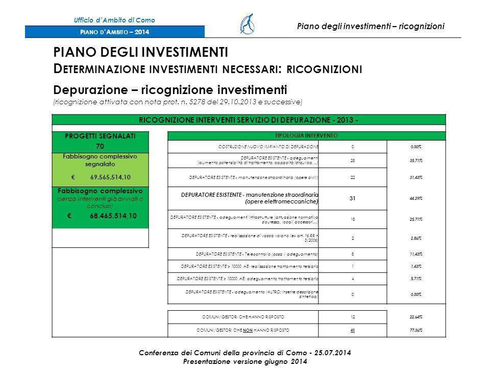 Ufficio d'Ambito di Como Piano degli investimenti – ricognizioni P IANO D 'A MBITO – 2014 Conferenza dei Comuni della provincia di Como - 25.07.2014 Presentazione versione giugno 2014 PIANO DEGLI INVESTIMENTI D ETERMINAZIONE INVESTIMENTI NECESSARI : RICOGNIZIONI Depurazione – ricognizione investimenti (ricognizione attivata con nota prot.