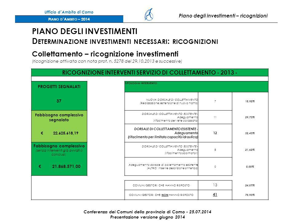RICOGNIZIONE INTERVENTI SERVIZIO DI COLLETTAMENTO - 2013 - PROGETTI SEGNALATI TIPOLOGIA INTERVENTO 37 NUOVA DORSALE DI COLLETTAMENTO (Realizzazione/estensione di nuovo tratto) 7 18,92% Fabbisogno complessivo segnalato DORSALE DI COLLETTAMENTO ESISTENTE - Adeguamento (rifacimento per rete collassata) 11 29,73% € 22.625.618,19 DORSALE DI COLLETTAMENTO ESISTENTE - Adeguamento (rifacimento per limitata capacità idraulica) 12 32,43% Fabbisogno complessivo (senza interventi già avviati o conclusi) DORSALE DI COLLETTAMENTO ESISTENTE - Adeguamento (rifacimento scolmatori) 8 21,62% € 21.868.571,00 Adeguamento dorsale di collettamento esistente (ALTRO; inserire descrizione sintetica) 0 0,00% COMUNI/GESTORI CHE HANNO RISPOSTO 13 24,07% COMUNI/GESTORI CHE NON HANNO RISPOSTO 41 75,93% Ufficio d'Ambito di Como Piano degli investimenti – ricognizioni P IANO D 'A MBITO – 2014 Conferenza dei Comuni della provincia di Como - 25.07.2014 Presentazione versione giugno 2014 PIANO DEGLI INVESTIMENTI D ETERMINAZIONE INVESTIMENTI NECESSARI : RICOGNIZIONI Collettamento – ricognizione investimenti (ricognizione attivata con nota prot.