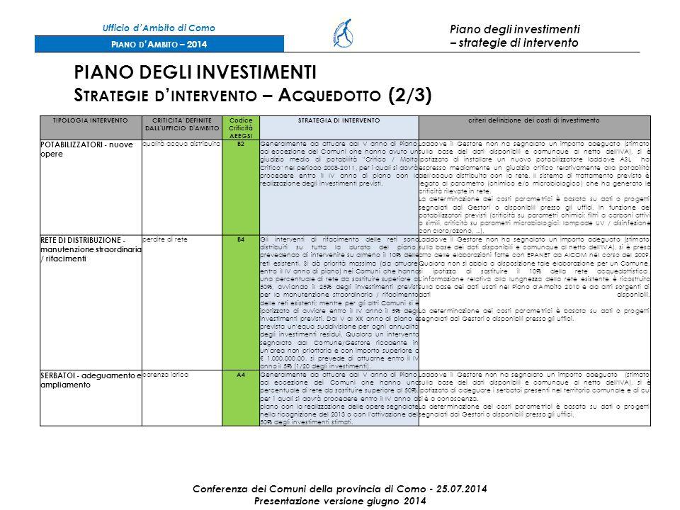 Ufficio d'Ambito di Como Piano degli investimenti – strategie di intervento P IANO D 'A MBITO – 2014 Conferenza dei Comuni della provincia di Como - 25.07.2014 Presentazione versione giugno 2014 PIANO DEGLI INVESTIMENTI S TRATEGIE D ' INTERVENTO – A CQUEDOTTO (2/3) TIPOLOGIA INTERVENTOCRITICITA DEFINITE DALL UFFICIO D AMBITO Codice Criticità AEEGSI STRATEGIA DI INTERVENTOcriteri definizione dei costi di investimento POTABILIZZATORI - nuove opere qualità acqua distribuita B2 Generalmente da attuare dal V anno di Piano, ad eccezione dei Comuni che hanno avuto un giudizio medio di potabilità Critico / Molto Critico nel periodo 2008-2011, per i quali si dovrà procedere entro il IV anno di piano con la realizzazione degli investimenti previsti.