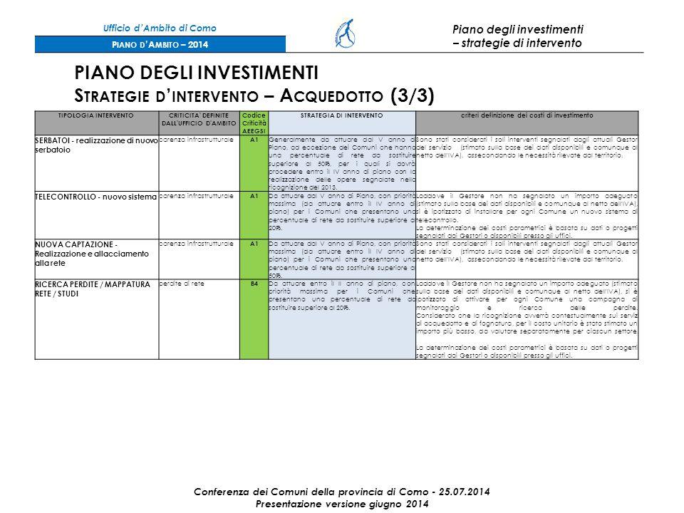 Ufficio d'Ambito di Como Piano degli investimenti – strategie di intervento P IANO D 'A MBITO – 2014 Conferenza dei Comuni della provincia di Como - 25.07.2014 Presentazione versione giugno 2014 PIANO DEGLI INVESTIMENTI S TRATEGIE D ' INTERVENTO – A CQUEDOTTO (3/3) TIPOLOGIA INTERVENTOCRITICITA DEFINITE DALL UFFICIO D AMBITO Codice Criticità AEEGSI STRATEGIA DI INTERVENTOcriteri definizione dei costi di investimento SERBATOI - realizzazione di nuovo serbatoio carenza infrastrutturale A1 Generalmente da attuare dal V anno di Piano, ad eccezione dei Comuni che hanno una percentuale di rete da sostituire superiore al 50%, per i quali si dovrà procedere entro il IV anno di piano con la realizzazione delle opere segnalate nella ricognizione del 2013.