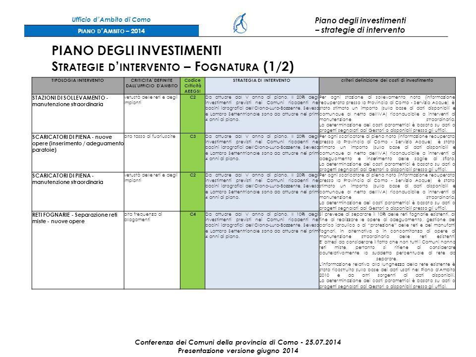Ufficio d'Ambito di Como Piano degli investimenti – strategie di intervento P IANO D 'A MBITO – 2014 Conferenza dei Comuni della provincia di Como - 25.07.2014 Presentazione versione giugno 2014 PIANO DEGLI INVESTIMENTI S TRATEGIE D ' INTERVENTO – F OGNATURA (1/2) TIPOLOGIA INTERVENTOCRITICITA DEFINITE DALL UFFICIO D AMBITO Codice Criticità AEEGSI STRATEGIA DI INTERVENTOcriteri definizione dei costi di investimento STAZIONI DI SOLLEVAMENTO - manutenzione straordinaria vetustà delle reti e degli impianti C2 Da attuare dal V anno di piano.