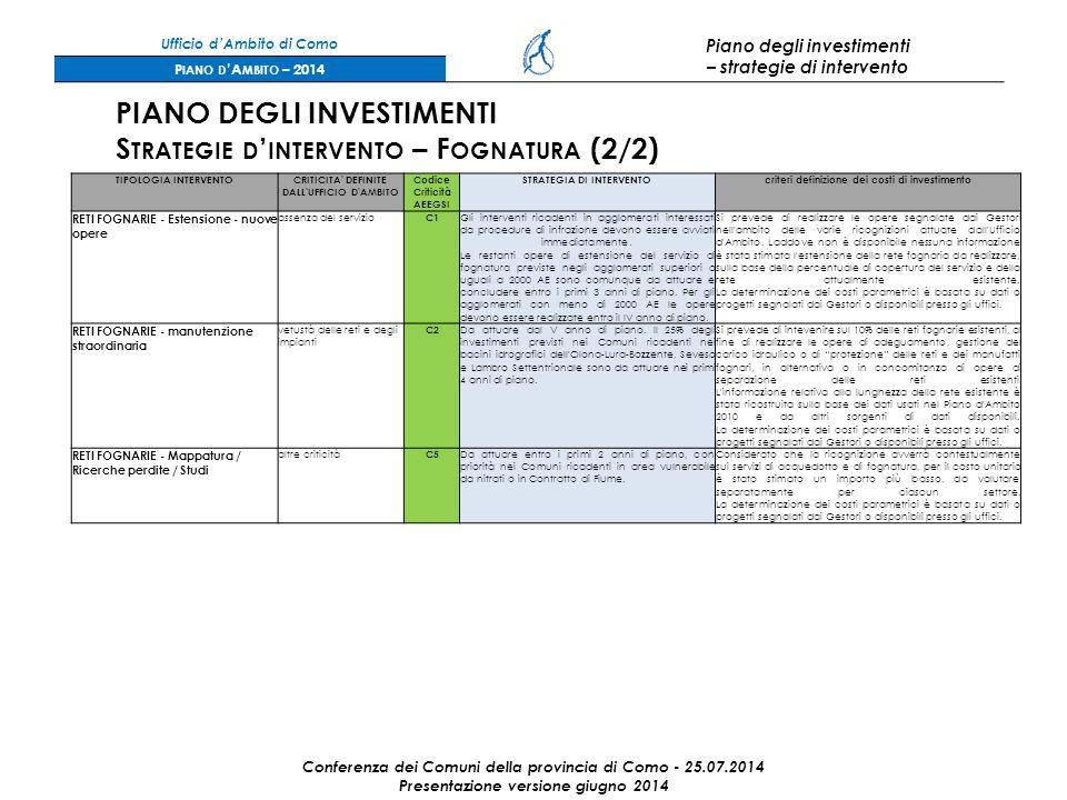 Ufficio d'Ambito di Como Piano degli investimenti – strategie di intervento P IANO D 'A MBITO – 2014 Conferenza dei Comuni della provincia di Como - 25.07.2014 Presentazione versione giugno 2014 PIANO DEGLI INVESTIMENTI S TRATEGIE D ' INTERVENTO – F OGNATURA (2/2) TIPOLOGIA INTERVENTOCRITICITA DEFINITE DALL UFFICIO D AMBITO Codice Criticità AEEGSI STRATEGIA DI INTERVENTOcriteri definizione dei costi di investimento RETI FOGNARIE - Estensione - nuove opere assenza del servizio C1 Gli interventi ricadenti in agglomerati interessati da procedure di infrazione devono essere avviati immediatamente.