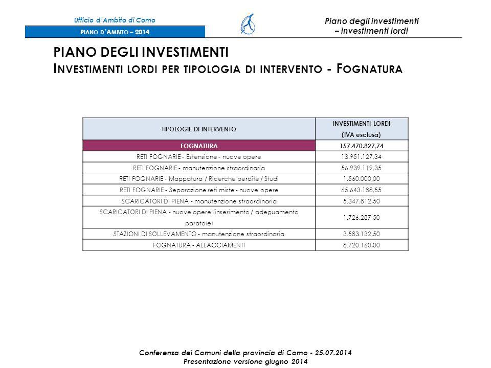 Ufficio d'Ambito di Como Piano degli investimenti – investimenti lordi P IANO D 'A MBITO – 2014 Conferenza dei Comuni della provincia di Como - 25.07.2014 Presentazione versione giugno 2014 PIANO DEGLI INVESTIMENTI I NVESTIMENTI LORDI PER TIPOLOGIA DI INTERVENTO - F OGNATURA TIPOLOGIE DI INTERVENTO INVESTIMENTI LORDI (IVA esclusa) FOGNATURA157.470.827,74 RETI FOGNARIE - Estensione - nuove opere13.951.127,34 RETI FOGNARIE - manutenzione straordinaria56.939.119,35 RETI FOGNARIE - Mappatura / Ricerche perdite / Studi1.560.000,00 RETI FOGNARIE - Separazione reti miste - nuove opere65.643.188,55 SCARICATORI DI PIENA - manutenzione straordinaria5.347.812,50 SCARICATORI DI PIENA - nuove opere (inserimento / adeguamento paratoie) 1.726.287,50 STAZIONI DI SOLLEVAMENTO - manutenzione straordinaria3.583.132,50 FOGNATURA - ALLACCIAMENTI8.720.160,00