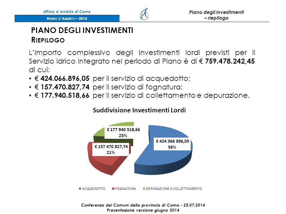 Ufficio d'Ambito di Como Piano degli investimenti – riepilogo P IANO D 'A MBITO – 2014 Conferenza dei Comuni della provincia di Como - 25.07.2014 Presentazione versione giugno 2014 PIANO DEGLI INVESTIMENTI R IEPILOGO L'importo complessivo degli investimenti lordi previsti per il Servizio Idrico Integrato nel periodo di Piano è di € 759.478.242,45 di cui: € 424.066.896,05 per il servizio di acquedotto; € 157.470.827,74 per il servizio di fognatura; € 177.940.518,66 per il servizio di collettamento e depurazione.
