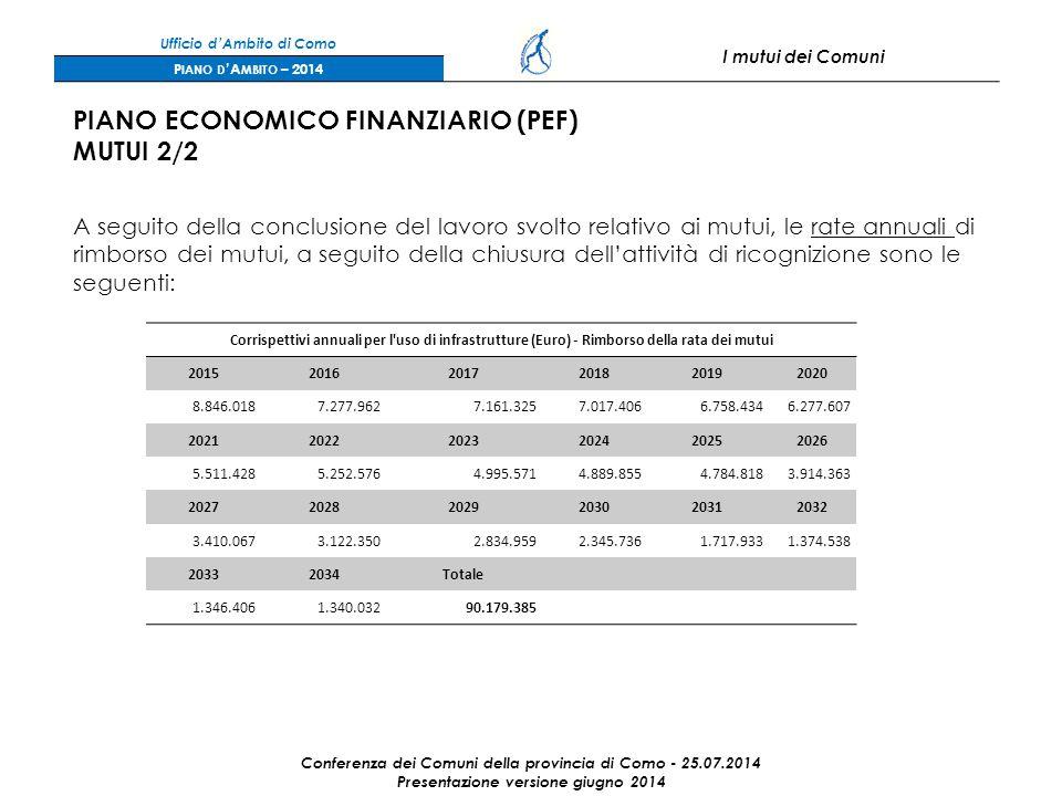 Ufficio d'Ambito di Como I mutui dei Comuni P IANO D 'A MBITO – 2014 Conferenza dei Comuni della provincia di Como - 25.07.2014 Presentazione versione giugno 2014 A seguito della conclusione del lavoro svolto relativo ai mutui, le rate annuali di rimborso dei mutui, a seguito della chiusura dell'attività di ricognizione sono le seguenti: Corrispettivi annuali per l uso di infrastrutture (Euro) - Rimborso della rata dei mutui 201520162017201820192020 8.846.0187.277.9627.161.3257.017.4066.758.4346.277.607 202120222023202420252026 5.511.4285.252.5764.995.5714.889.8554.784.8183.914.363 202720282029203020312032 3.410.0673.122.3502.834.9592.345.7361.717.9331.374.538 20332034Totale 1.346.4061.340.03290.179.385 PIANO ECONOMICO FINANZIARIO (PEF) MUTUI 2/2