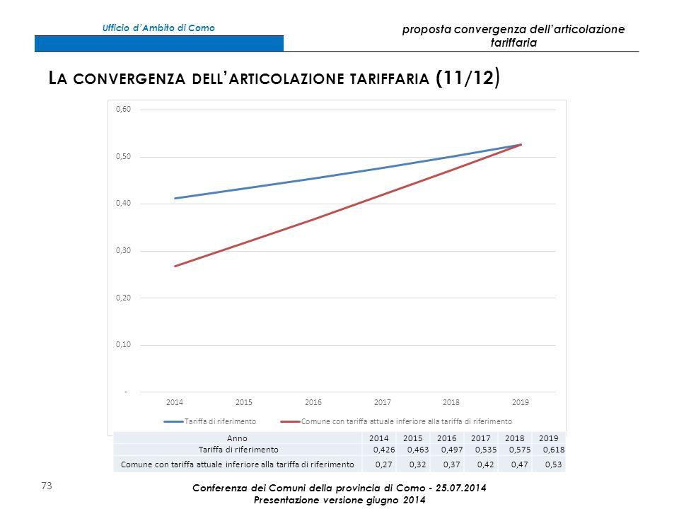 73 Anno201420152016201720182019 Tariffa di riferimento 0,426 0,463 0,497 0,535 0,575 0,618 Comune con tariffa attuale inferiore alla tariffa di riferimento 0,27 0,32 0,37 0,42 0,47 0,53 Conferenza dei Comuni della provincia di Como - 25.07.2014 Presentazione versione giugno 2014 L A CONVERGENZA DELL ' ARTICOLAZIONE TARIFFARIA (11/12 ) Ufficio d'Ambito di Como proposta convergenza dell'articolazione tariffaria