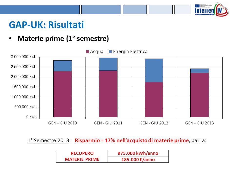 GAP-UK: Risultati Materie prime (1° semestre) RECUPERO MATERIE PRIME 975.000 kWh/anno 185.000 €/anno 1° Semestre 2013: Risparmio = 17% nell'acquisto d
