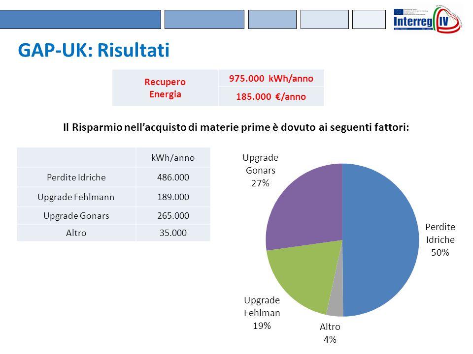 GAP-UK: Risultati Il Risparmio nell'acquisto di materie prime è dovuto ai seguenti fattori: Recupero Energia 975.000 kWh/anno 185.000 €/anno kWh/anno