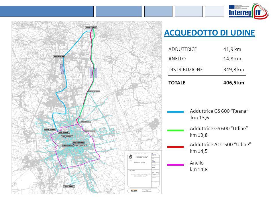 "Adduttrice GS 600 ""Reana"" km 13,6 Adduttrice GS 600 ""Udine"" km 13,8 Adduttrice ACC 500 ""Udine"" km 14,5 Anello km 14,8 ADDUTTRICE41,9 km ANELLO14,8 km"
